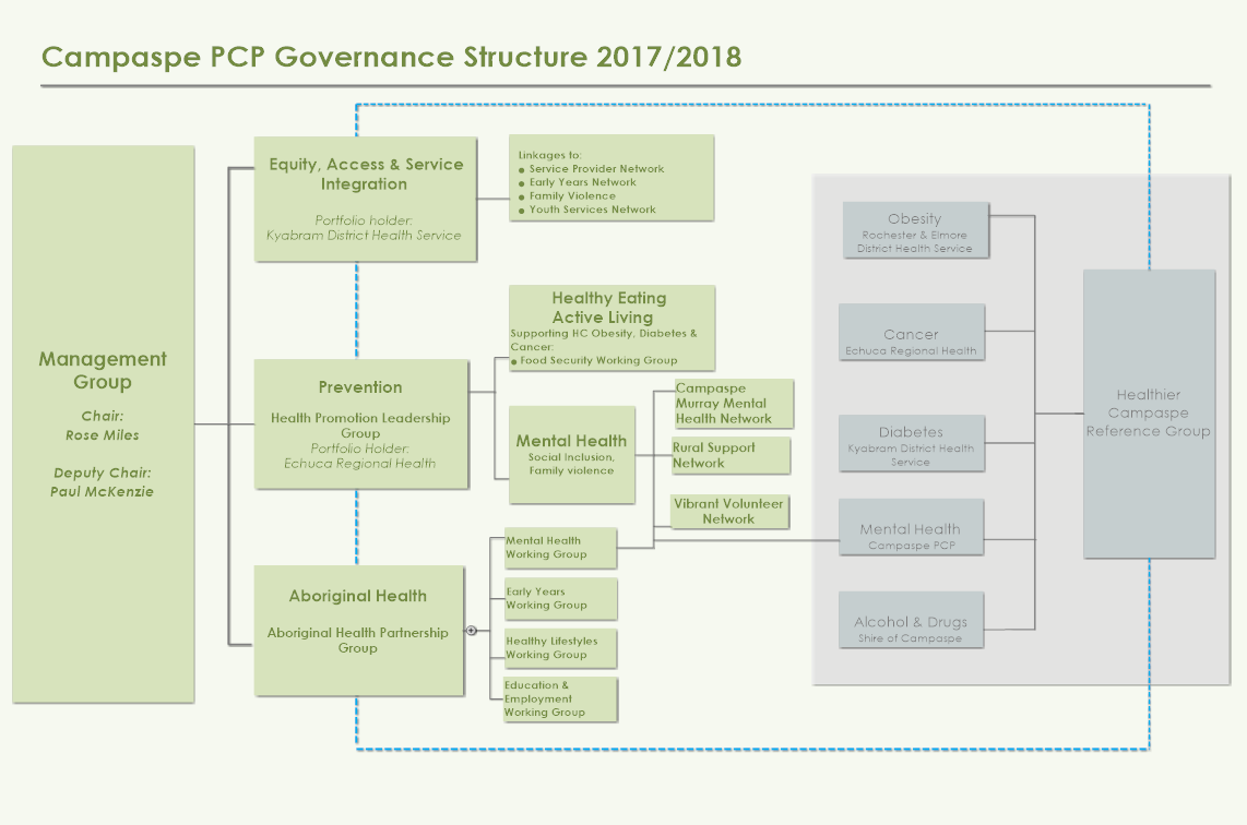 Campaspe-PCP-Governance-Structure-2017-2018