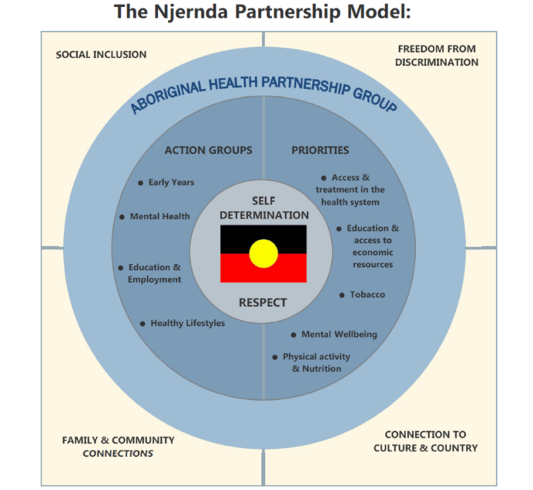 Njernda-Partnership-Model