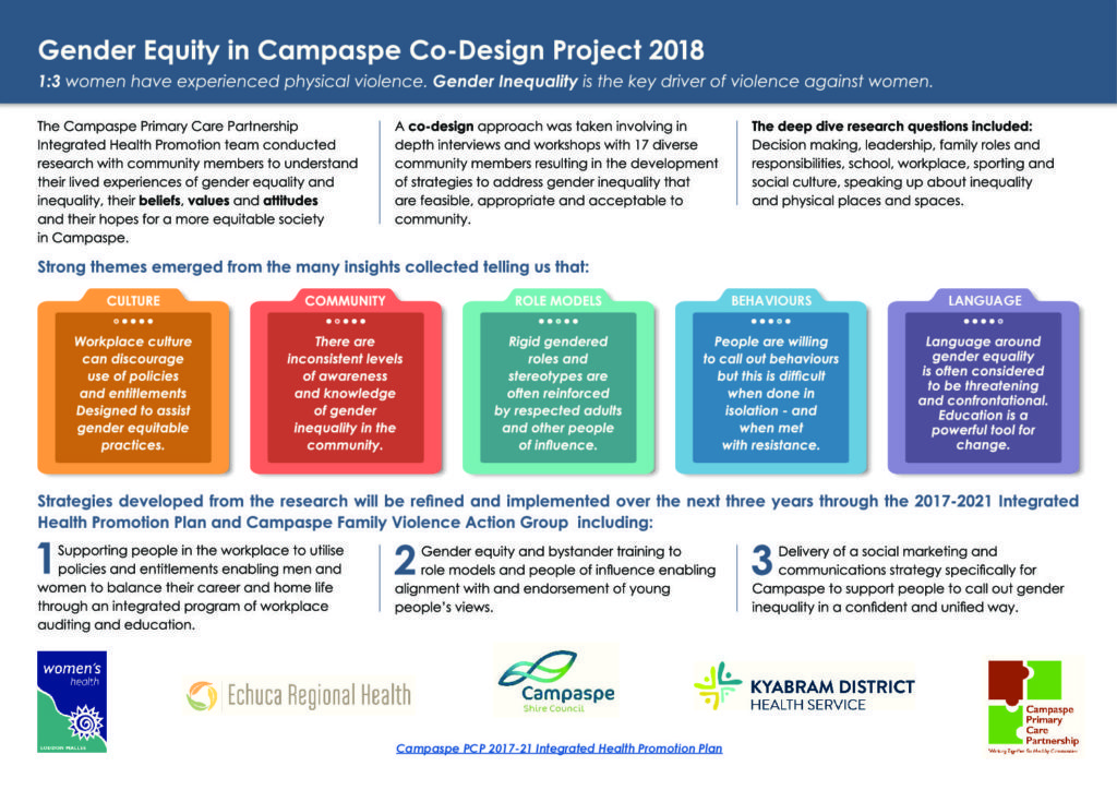 Gender-Equity-Co-design-Infographic_Feb-2019-pdf-1024x724